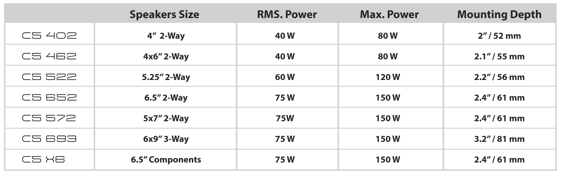 C5 Loudspeaker Spec Charts